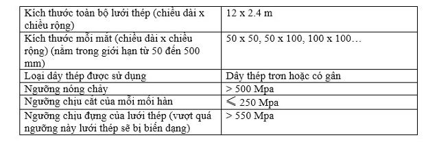 thông số kỹ thuật lưới thép hàn